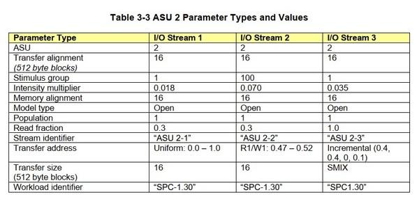ASU 2也即User Store的三类I/O数据流
