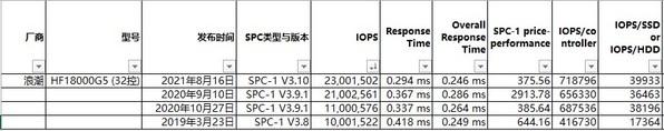 SPC-1 TOP 4 性能横向对比
