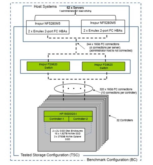 浪潮存储测试机拓扑图