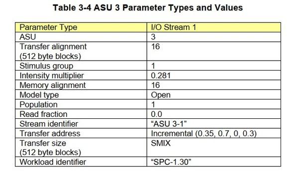 ASU 3也即日志/顺序写的I/O数据流
