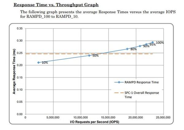响应时间与吞吐量对比图