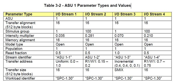 ASU 1也即Data Store的四类I/O数据流