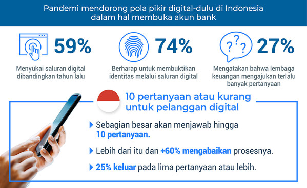 The pandemic is driving a digital-first mindset in Indonesia when it comes to opening banking accounts.