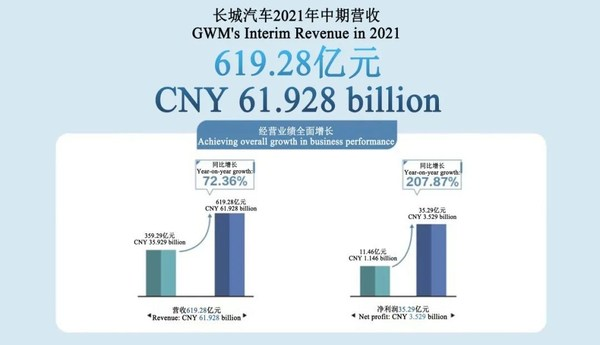 GWMの2021年上期収益が619億人民元に達する