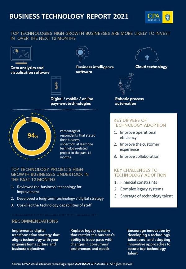 CPA Australia Business Technology Survey 2020