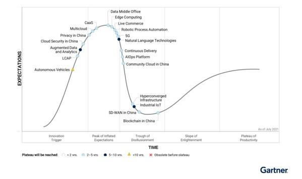 浪潮超融合入选Gartner 2021年中国ICT技术成熟度曲线