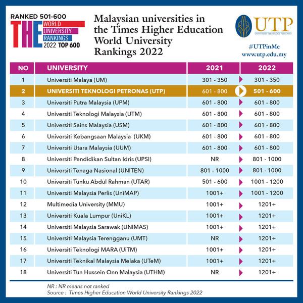 国油科技大学在2022年泰晤士高等教育世界大学排名中位列马来西亚私立大学第一名、所有大学第二名
