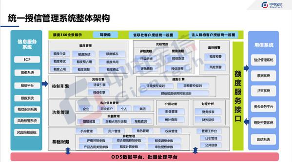 """中电金信助力江苏农信实现全省风险管控""""一盘棋"""""""