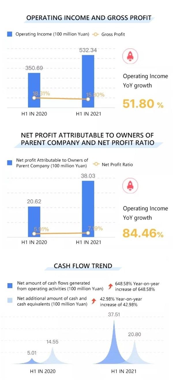 XCMG, 2021년 전반기 수익 532억 위안 달성