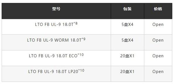 富士胶片LTO9数据流磁带型号、包装和价格
