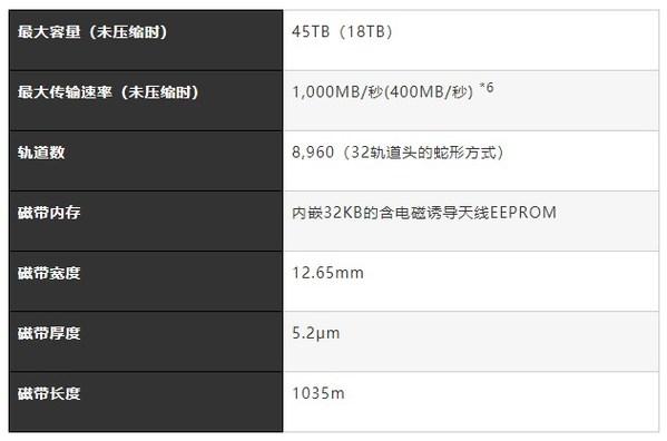 富士胶片LTO9数据流磁带主要规格