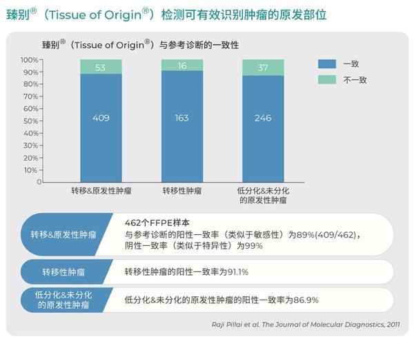 TOO(R)检测可有效识别肿瘤的原发部位