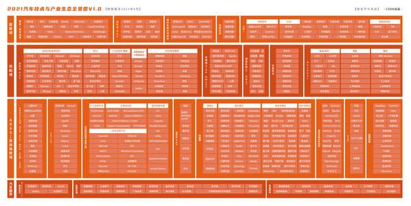 《2021汽车技术与产业生态全景图V1.0》