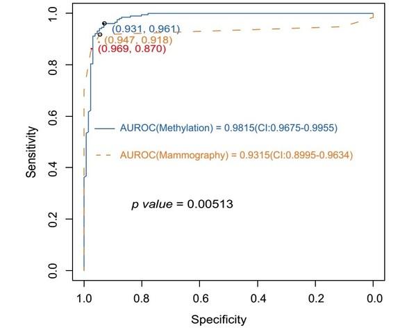 图2:甲基化模型与钼靶对乳腺癌诊断能力比较