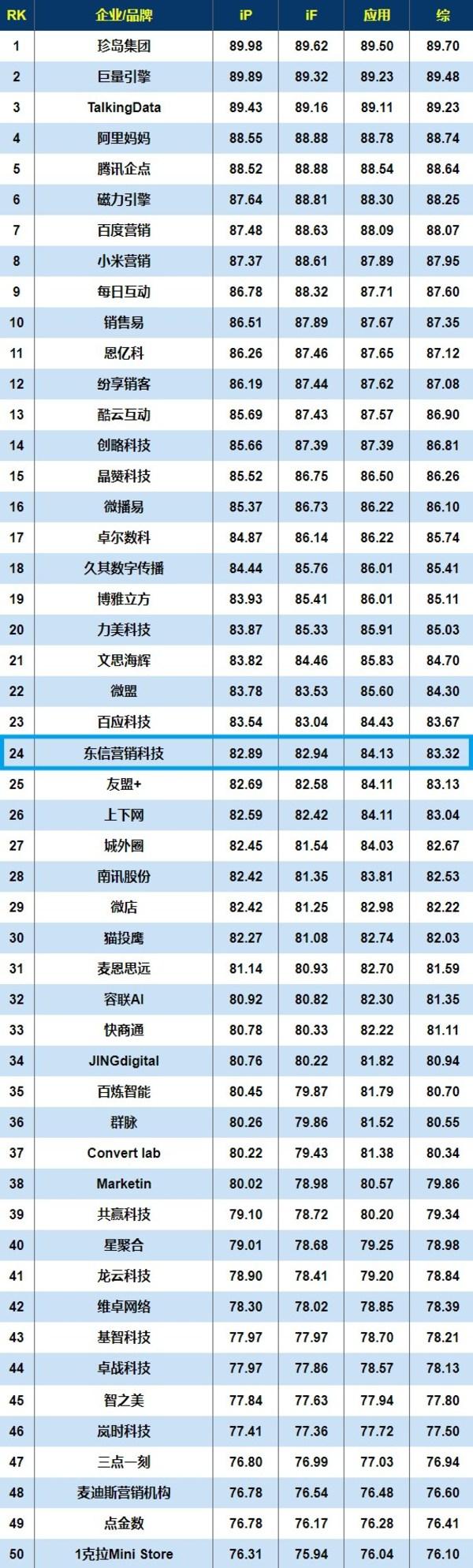 """實干篤行-東信營銷入選""""2021智能營銷創新50強""""排行榜"""