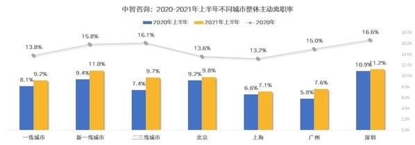数据来源于:中智咨询2021年人力资本调研成果精华发布