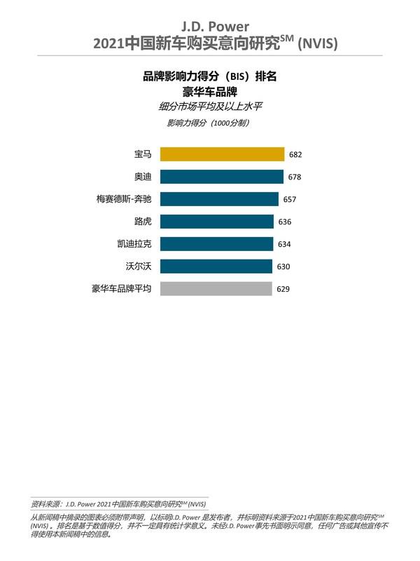 2021中国新车购买意向研究 - 豪华车品牌排名