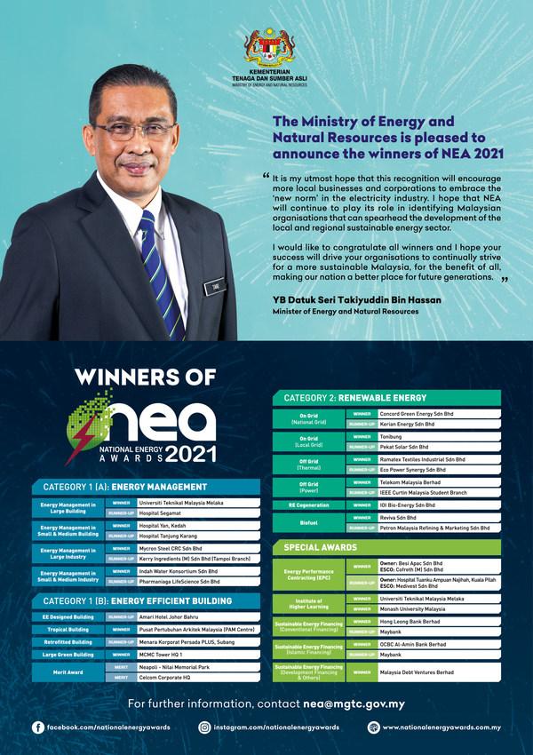 NEA 2021: 26 tổ chức xuất sắc được vinh dự đại diện cho Malaysia tại Giải thưởng Năng lượng ASEAN 2021