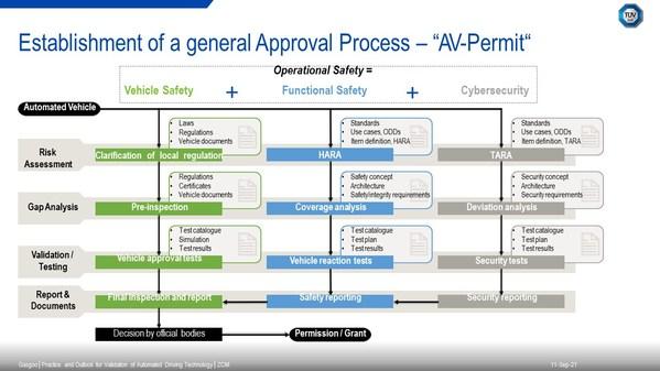 TUV南德关于评估自动驾驶汽车运行安全的通用方法