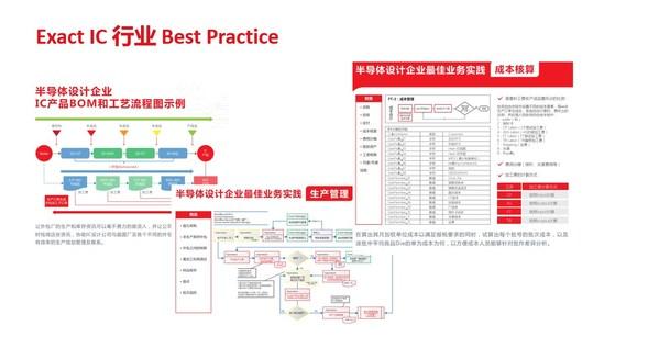 Exact IC业务实践