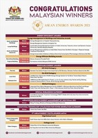 Kementerian Tenaga dan Sumber Asli Malaysia Puji 17 Pemenang ASEAN Energy Awards 2021