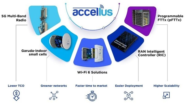 STL, 포괄적 섬유 광대역 및 5G 무선 솔루션 Accellus 출시