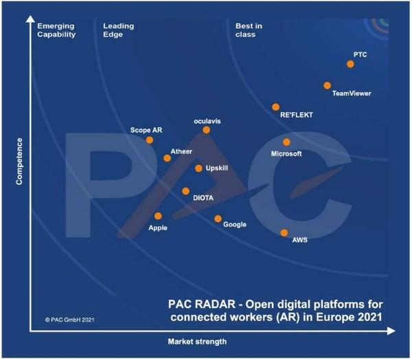 PTC被定位为PAC Radar分析中的顶级供应商。