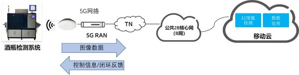 """爱立信助力银和瓷业打造""""5G+ 智慧工厂 - AI陶瓷质检系统"""""""