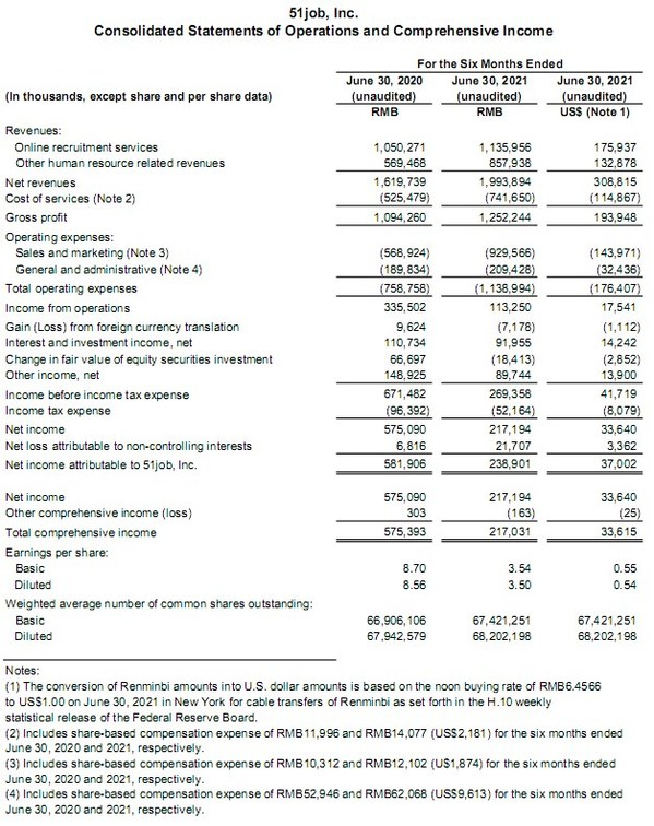 前程无忧发布2021年Q2财务业绩,在线招聘服务收入同比增长17.4%