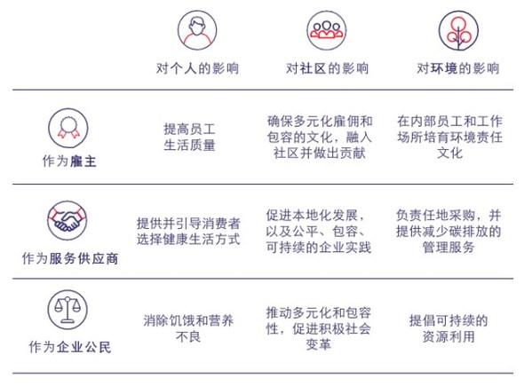 """索迪斯""""明天更精彩2025""""企业责任路线图"""