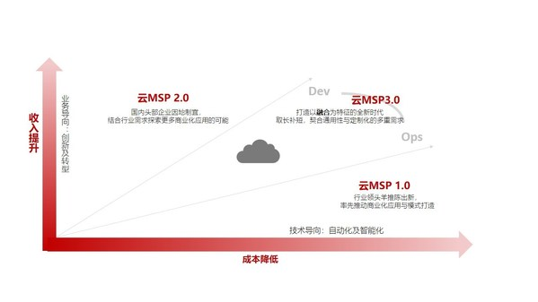 国内云MSP服务的发展演进示意图