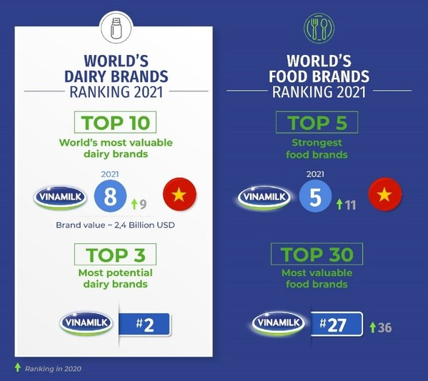 Vinamilk in World's Top 10 Most Valuable Dairy Brands, Joining Industry Aces in Multiple Categories