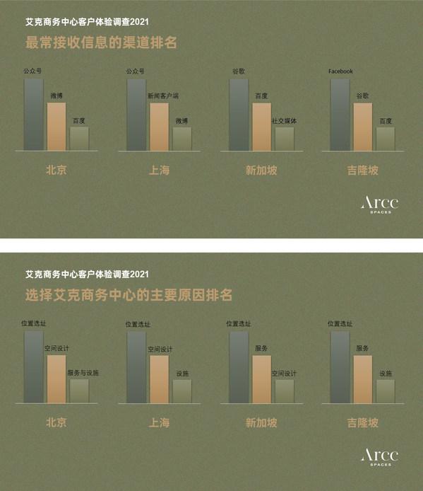 艾克商务中心拥抱办公新常态 完成亚洲四地客户体验调查