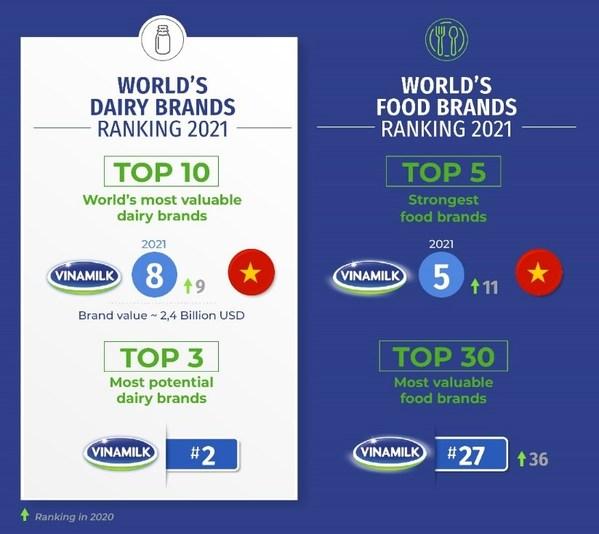 Vinamilk, 세계에서 가장 가치 있는 10대 유제품 브랜드에 선정