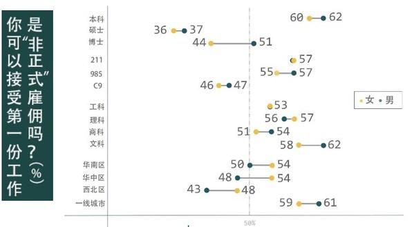 前程无忧2021毕业生报告:女性毕业生薪酬预期更低,职场焦虑程度更高