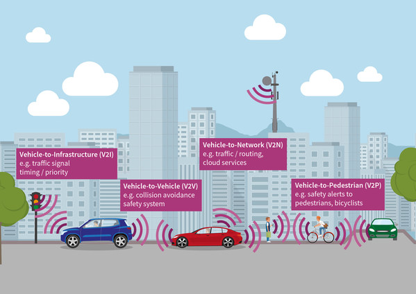 Infineon launches SLS37 V2X Hardware Security Module to safeguard vehicle to everything communication