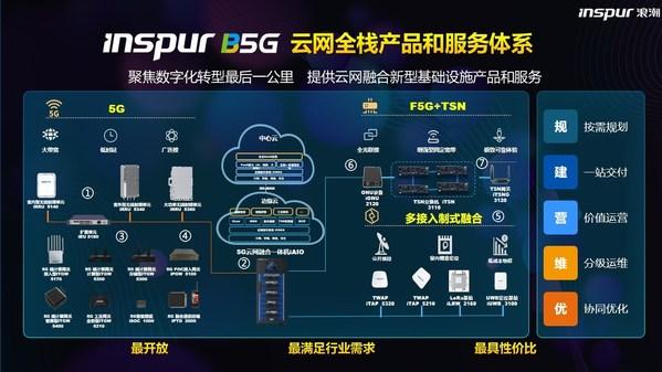浪潮B5G云网全栈产品体系和服务体系
