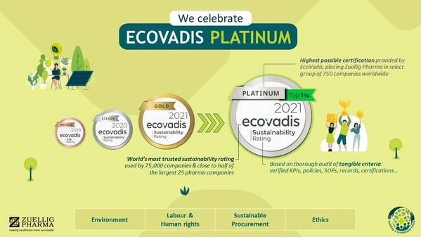 Zuellig Pharmaが持続可能性を評価され2021年のEcoVadisプラチナメダルを受賞
