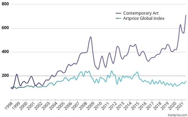 Artprice by Artmarketは、2020年と2021年の現代アート市場についてのレポートを発表FriezeとFIACがまもなく再開されることで、現代アート市場はNFTの本質的な活性化により、過去21年間の取引量において2,700%増、過去12か月間に117%増を達成