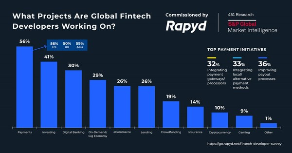 Payments, investing, and digital banking are the top initiatives being undertaken by fintech developers globally