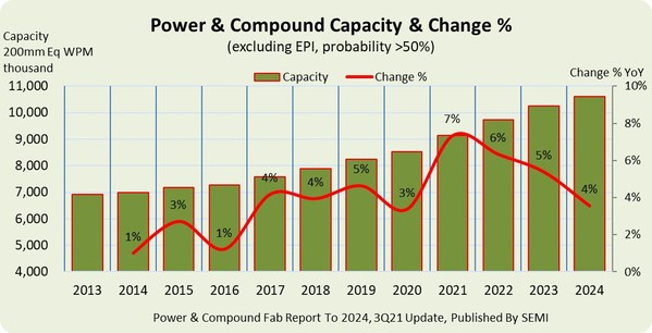 Power and Compound Fab Capacity Projected to Top Record 10 Million Wafers Per Month in 2023, SEMI Reports