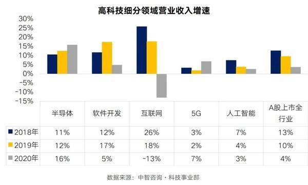 中智:人工智能/大数据/云计算调薪率领跑高科技,2021年达7.9%