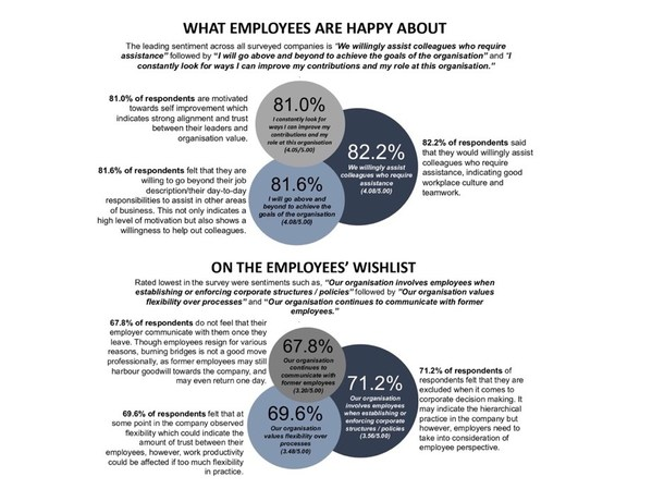 Vietnam Employers Remain Committed to Employee Engagement