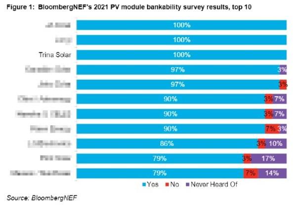 再获彭博新能源财经可融资性100%评级 天合光能成唯一六连冠