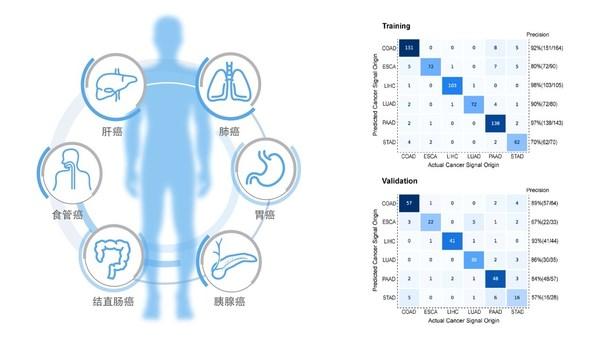 和瑞基因平台型底层技术HIFI检测性能优异