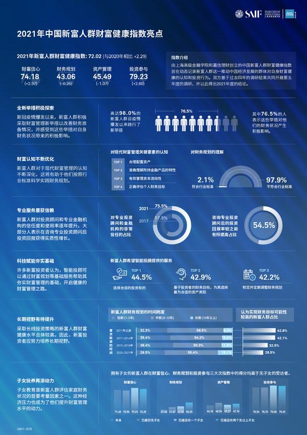 上海高金与嘉信理财共同发布《2021年中国新富人群财富健康指数》