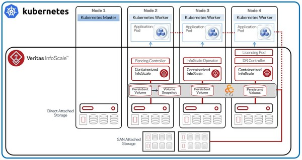 Veritas Revolutionizes Software-Defined Infrastructure for Container Environments