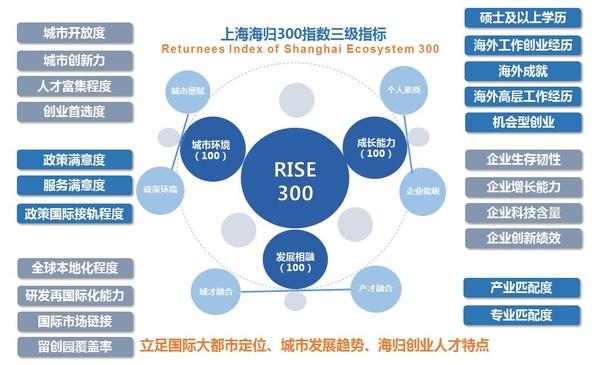 《上海海归300指数(2021)-- 城市软实力与海归创业生态》发布