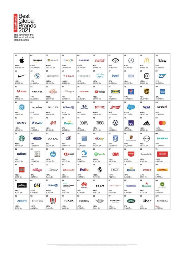 特斯拉在Interbrand排行榜中超越对手