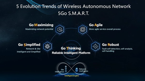 Huawei's Ma Hongbo: 5Go S.M.A.R.T., Ushering Wireless Networks into the Intelligent and Autonomous Era
